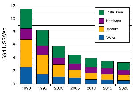 prezzi_fotovoltaico